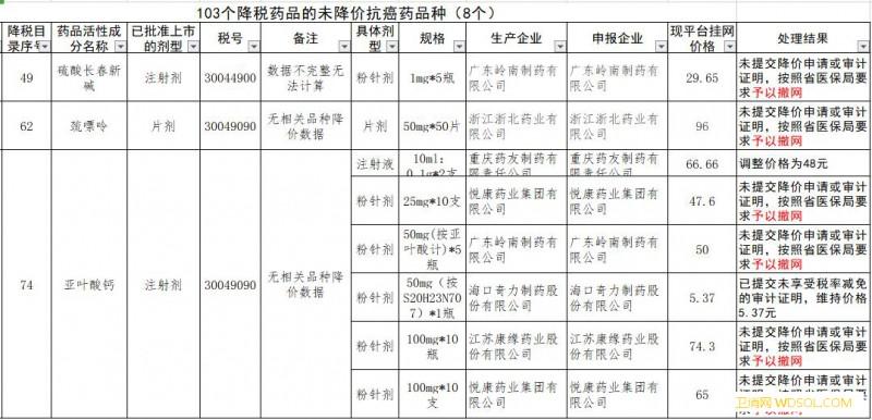 部分抗癌药降价不到位被撤网药企应思变_海南省-抗癌药-辽宁省-叶酸