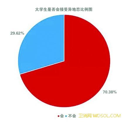 调查显示超七成大学生接受异地恋_异地-信任-分手-调查显示