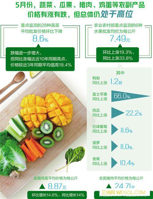 蔬果肉蛋价格走势如何_瓜果-同比-上涨-蔬菜