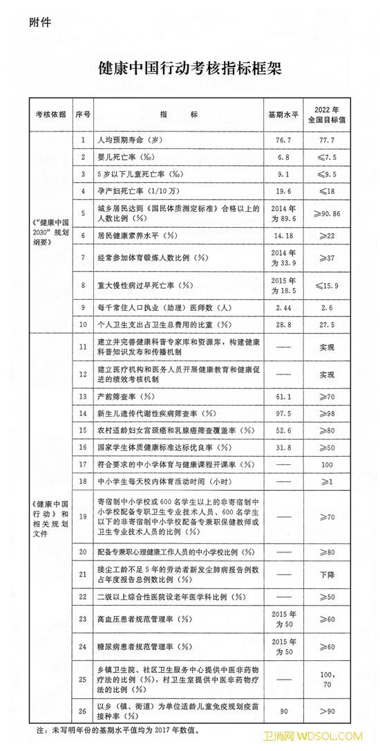 国务院办公厅关于印发健康中国行动组织实施和考_组织实施-国务院办公厅-监测-考核-