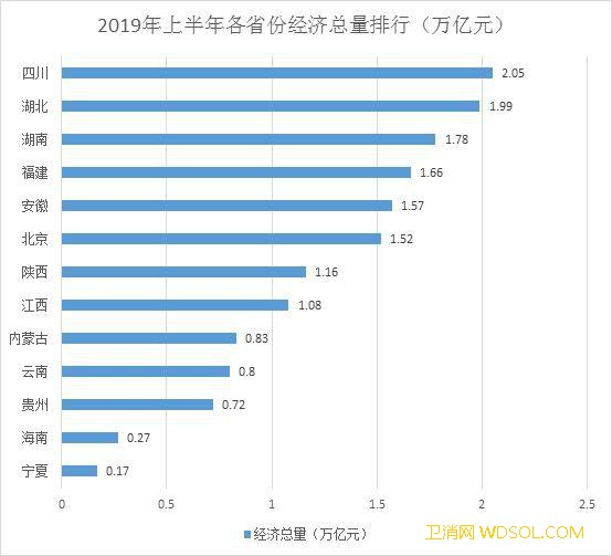 13省份经济半年报:四川总量首破2万_贵州-陕西-云南-