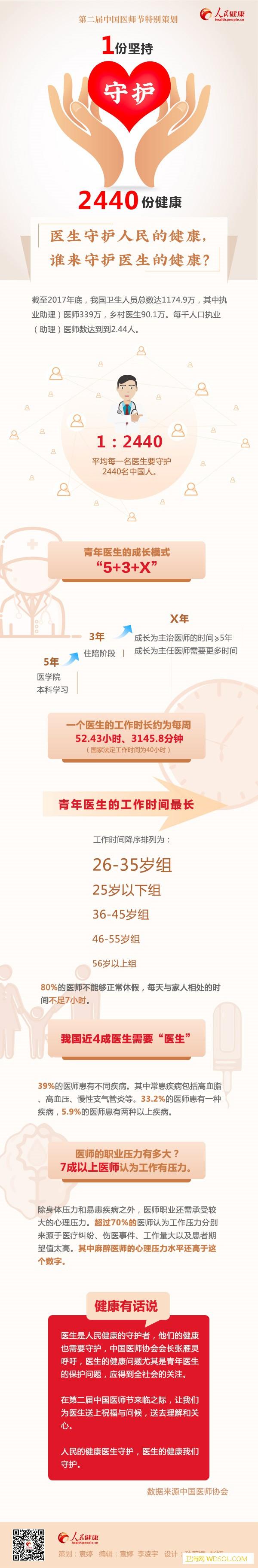 中国医师节特别策划:1份坚持守护2440份健_责编-医师-守护-健康