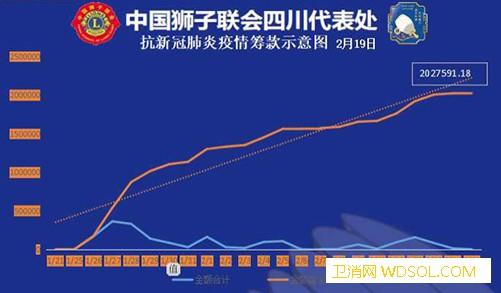 彭长军:防控新冠肺炎疫情中国狮子联会四川代_消毒液-联会-防控-狮子