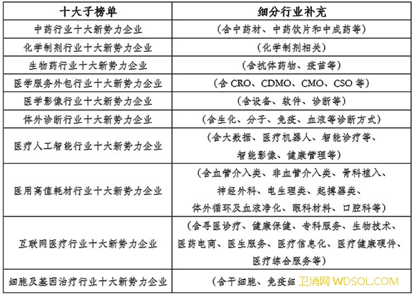 2020年中国健康新势力企业征集活动概要_榜单-健康-企业-概要