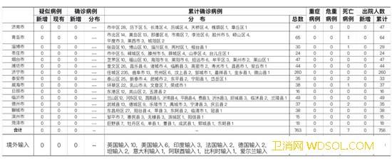 6月30日山东无新增疑似、确诊病例无新增无症_山东-疑似-病例-境外