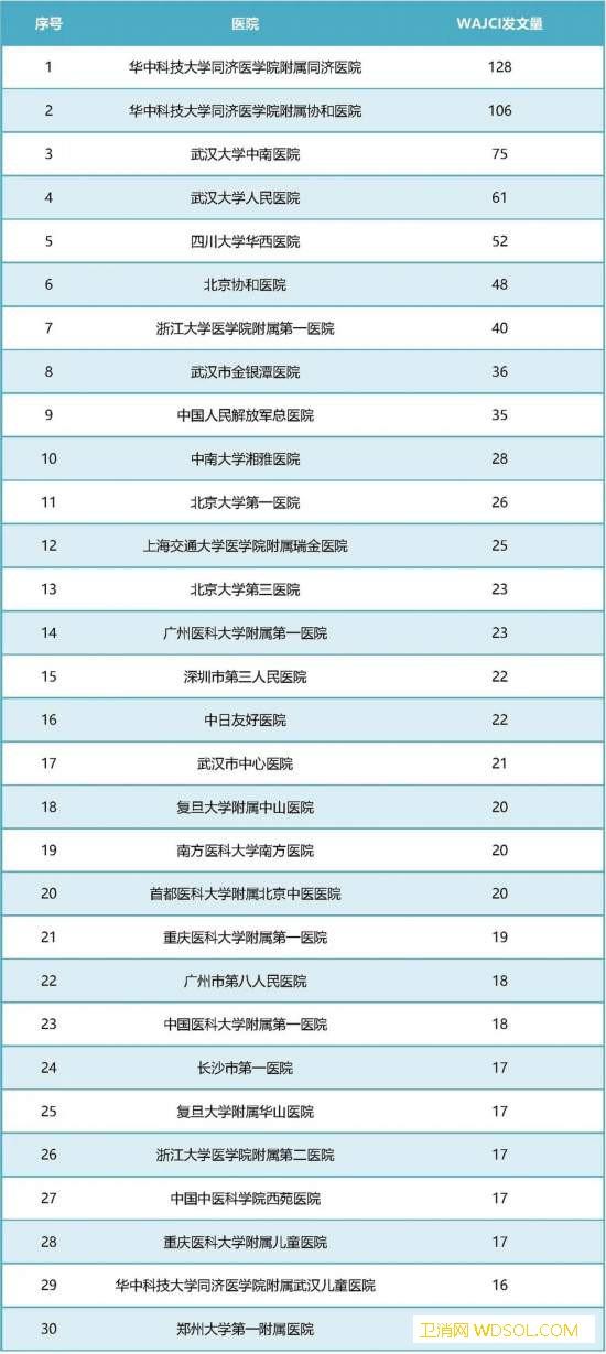 我国医院新冠肺炎高质量论文影响力指数排名公布_同济-肺炎-影响力-指数