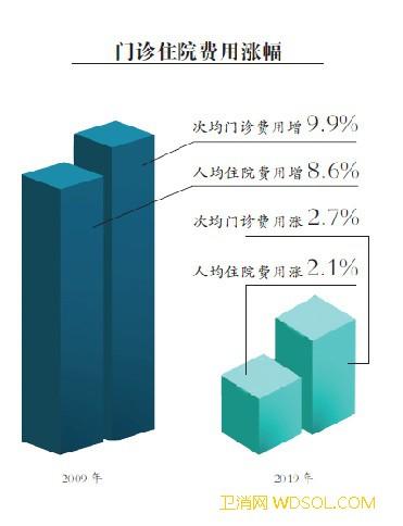 连续4年低于4%意味着什么_医疗费用-增长-卫生-医院-